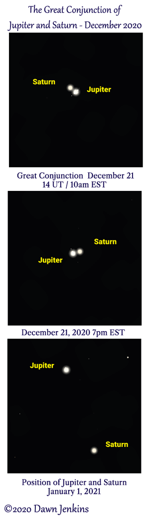 Jupiter and Saturn great conjunction December 21 and January 1