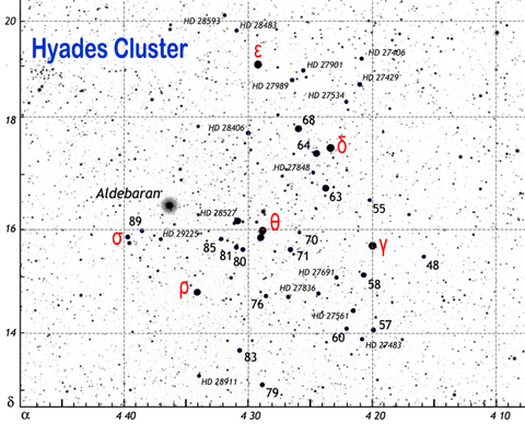 Details of the Hyades Cluster showing prominent members.