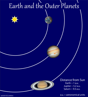 Earth and the outer planets