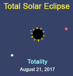 Total Solar Eclipse - the Sky during Totality title graphic