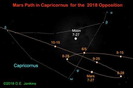 Path of Mars during opposition 2018