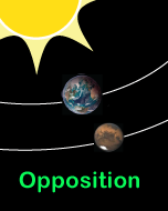 Sun with Earth and Mars at opposition